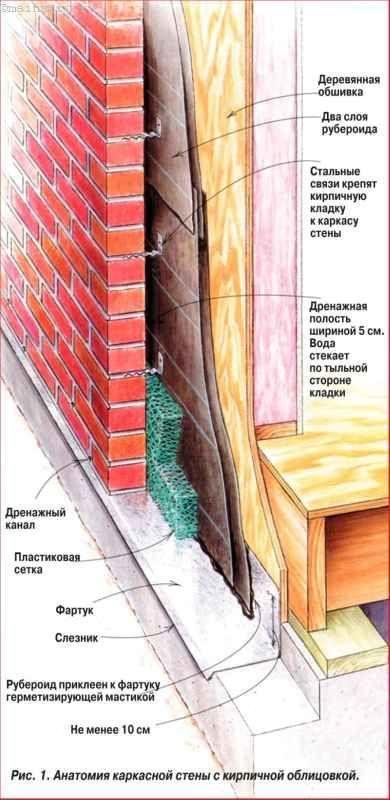 Гідроізоляція стін з цегляної облицюванням