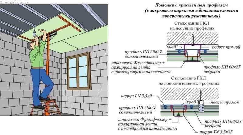 Кріплення ГКЛ і вузли з`єднань гіпсокартонних листів при обшивці стелі