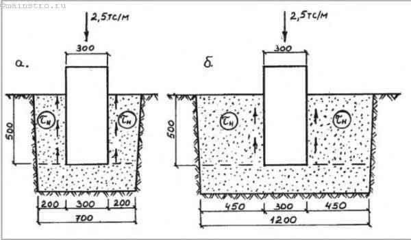 Глибина закладення фундаменту малоповерхового будинку