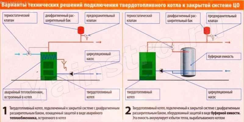 Як підключити твердопаливний котел до закритої системи опалення