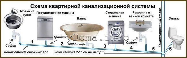 Як прочистити засорв домашньої каналізації своїми руками