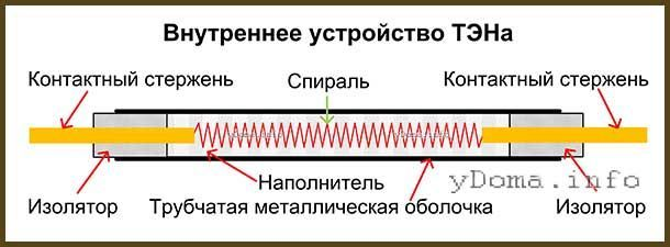 Як перевірити-прозвонітьтрубчатий електронагрівач тен