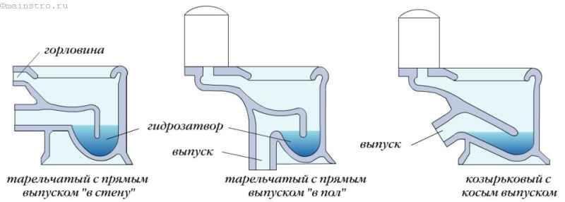 Як проводиться підключення унітазу
