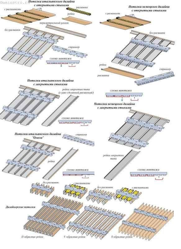 Як встановлювати рейкова стеля: порядок робіт і секрети монтажу