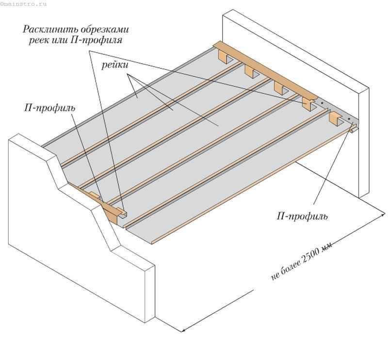 Пристрій рейкової стелі без стрингерів