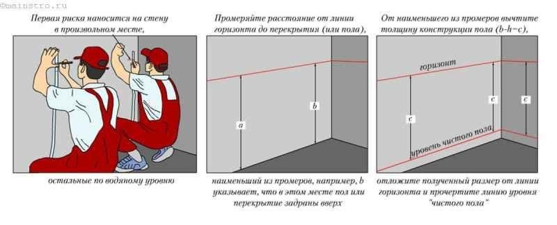 Як виконується стяжка з цементно-піщаного розчину