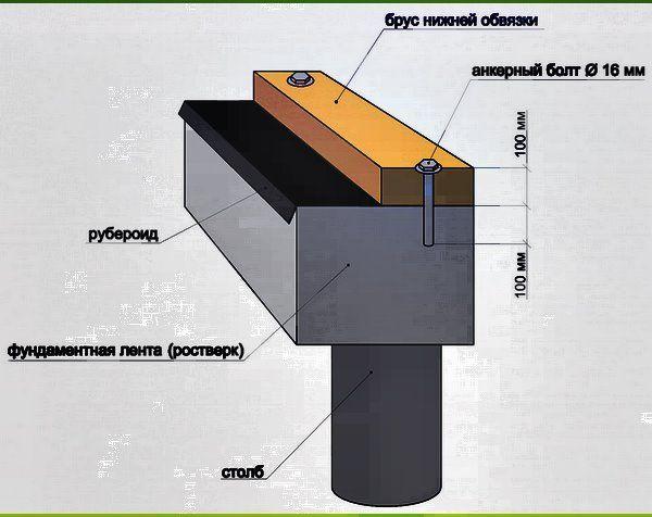 обв`язка фундаменту, як закріпити брус