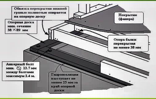 схема кріплення чорнової підлоги до бруса або дощок