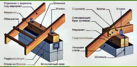 пристрій мансардного даху