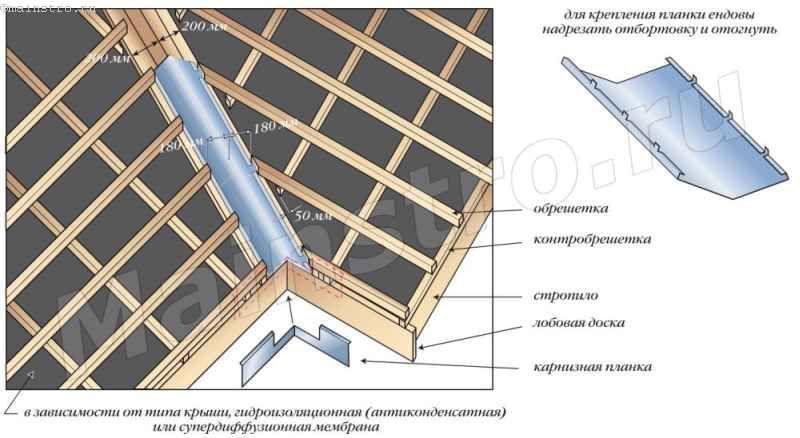Пристрій ендови з добірних елементів композитної металочерепиці