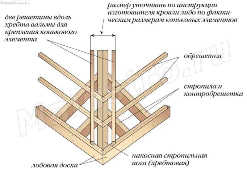Вузол хребта вальмовой даху під покрівлю з композитної металочерепиці
