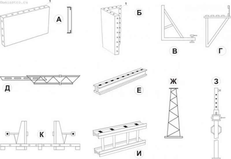 Опалубка фундаменту, стін, колон, перекриттів, балок