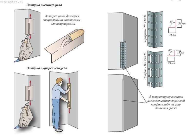 Порядок проведення ремонту штукатурного шару по кутах
