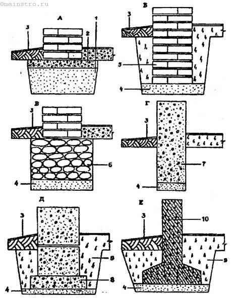 Будівництво фундаменту.