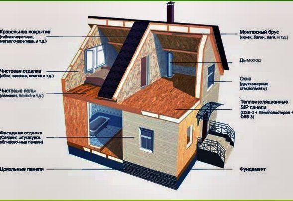 Каркасний будинок своїми руками - 6х6 проекти і креслення