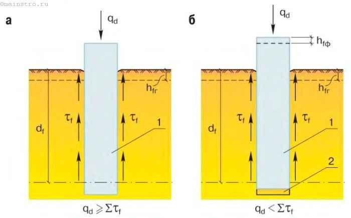 Пучиністий грунт - як робити фундамент?