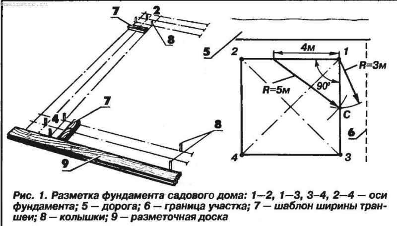 Розмітка фундаменту, спрощений метод