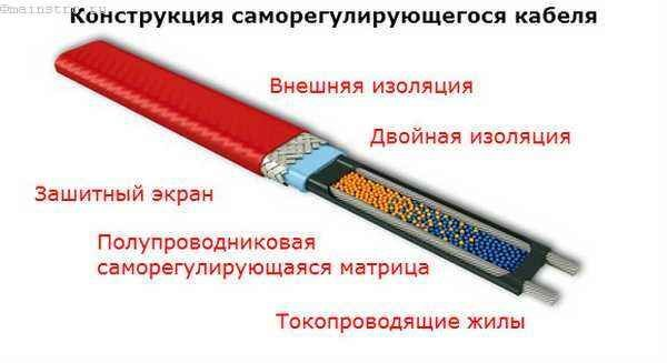 Конструкція саморегульованого кабелю для теплої підлоги