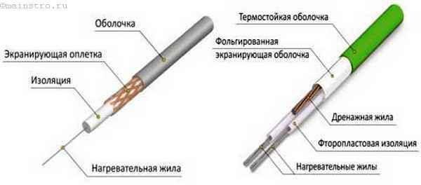 Двожильний кабель для теплої підлоги