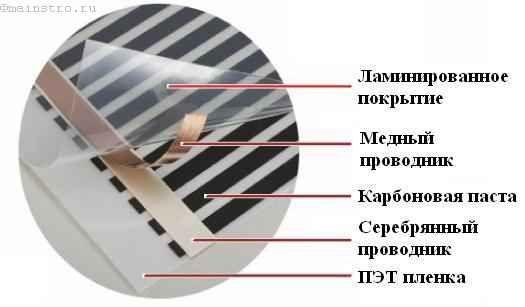 Монтаж плівкового типу
