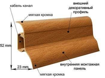 Профіль і структура пластикового плінтуса.
