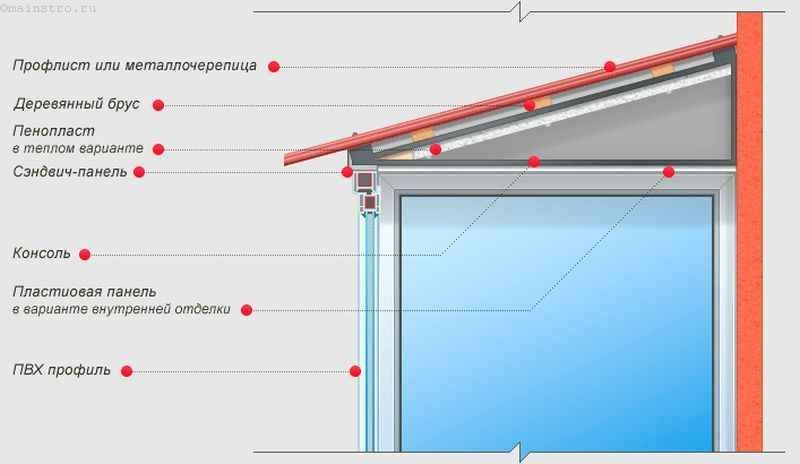 Схема скління балконів або лоджій з дахом