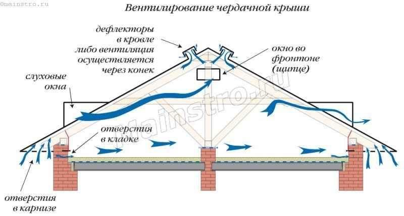 Вплив водяної пари і температури повітря